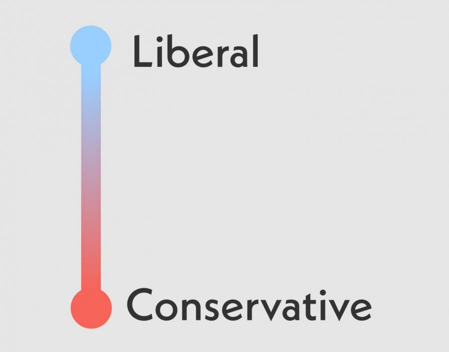 The+political+spectrum+can+lead+to+many+conversations%2C+especially+with+those+on+the+complete+opposite+sides%2C+but+how+can+those+conversations+be+productive+instead+of+leading+to+a+screaming+match%3F
