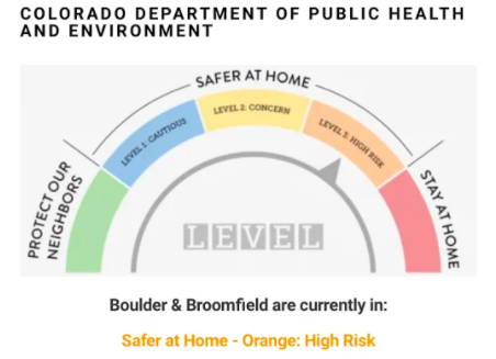On Nov. 6, Boulder County will move into Level 3: Safer at Home.