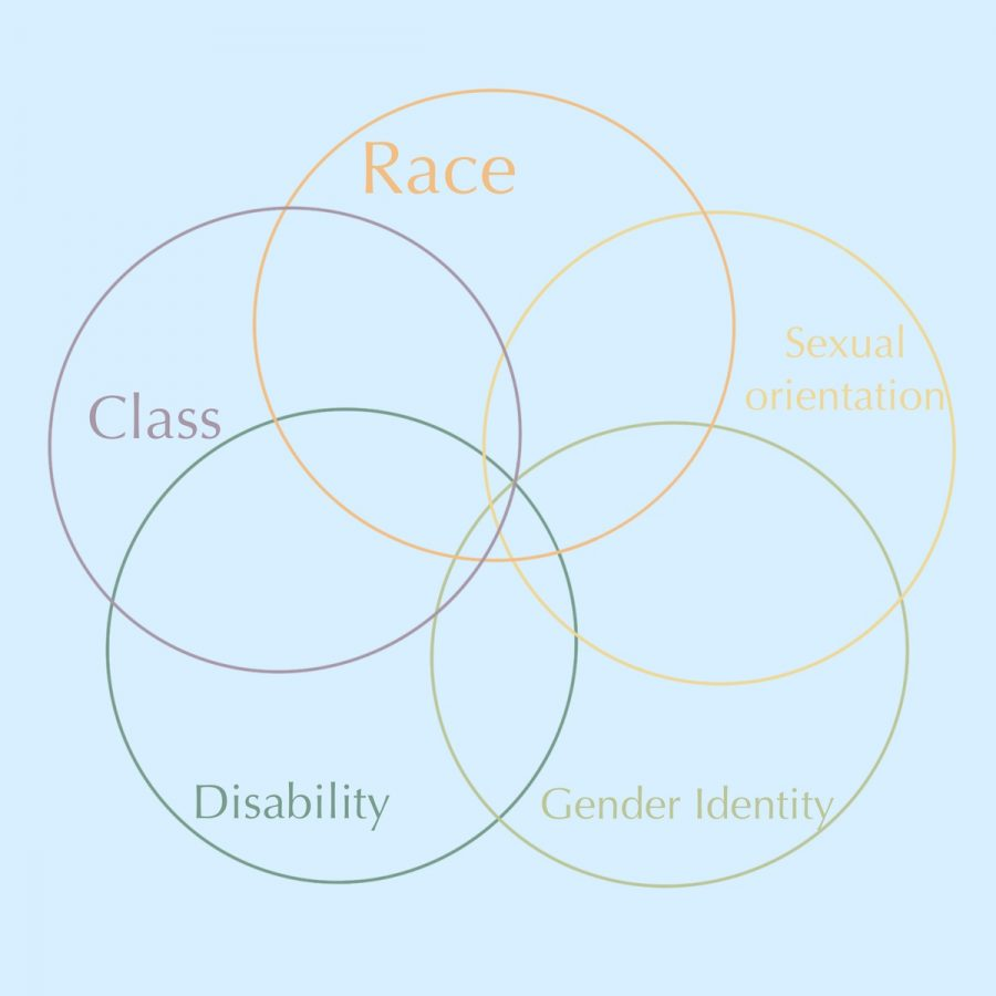 Kimberl%C3%A9+Crenshaw+coined+the+term+intersectionality+in+1989+as+%E2%80%9Cthe+idea+that+when+it+comes+to+thinking+about+how+inequalities+persist%2C+categories+like+gender%2C+race+and+class+are+best+understood+as+overlapping+and+mutually+constitutive+rather+than+isolated+and+distinct.%E2%80%9D